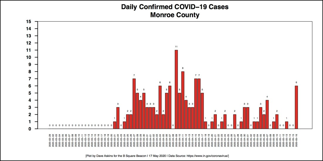 New Barchart COVID-19 cases DAILY COUNTIES MONROE For May 17 Report
