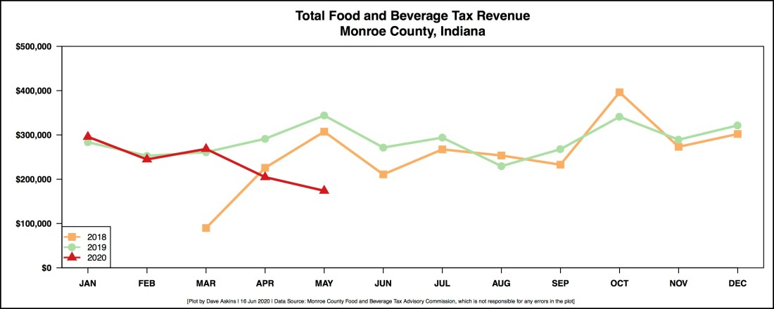 REVISED R Output FOOD AND BEVERAGE REVENUE BY MONTH YEAR OVER YEAR June 16 update