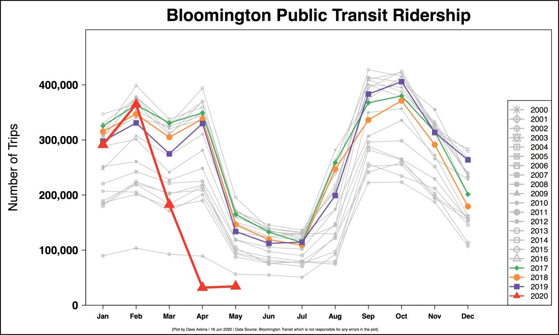 REVISED R Output Monthly BT ridership for COVID report May 19JUNE 16 OUTPUT