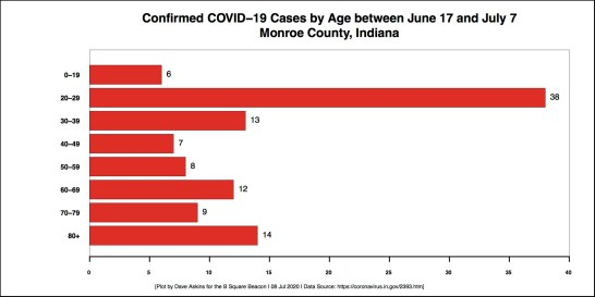 bordered R Horizontal Bar Chart COVID AGE Demographic Monroe County CASES between June 17 July 7 July 8 story