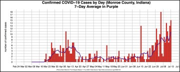 bordered R-OUT COVID DAILY CASES for Monroe July 14 article