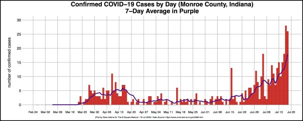 bordered R-OUT COVID DAILY CASES for Monroe July 19 article