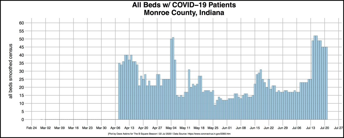 bordered R-OUT COVID Hospital ALL BEDS Monroe July 22