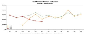 R Output FOOD AND BEVERAGE REVENUE BY MONTH YEAR OVER YEAR August 4
