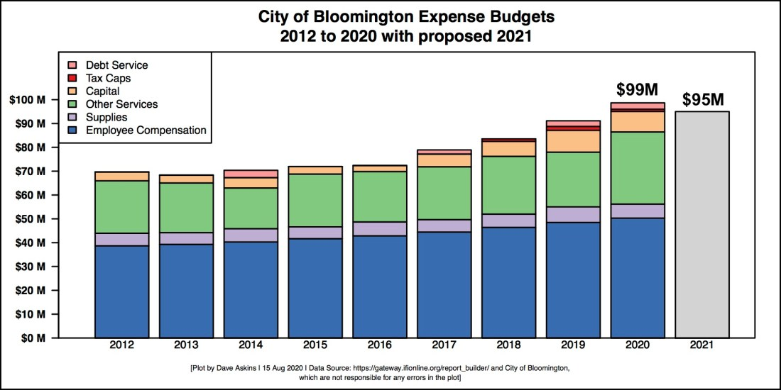 Single Bar Barchart of City Budget 2021 preview