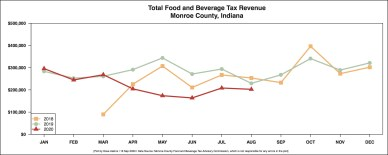 R Output FOOD AND BEVERAGE REVENUE BY MONTH YEAR OVER YEAR September 16