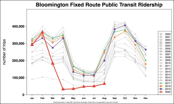 R Output Monthly BT ridership for COVID Sept 15