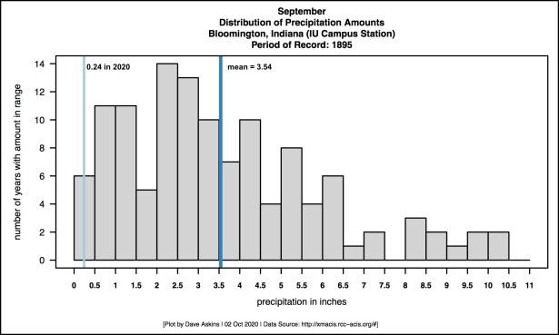 New Annotated GRAY-R-Histogram-September Rainfall2020