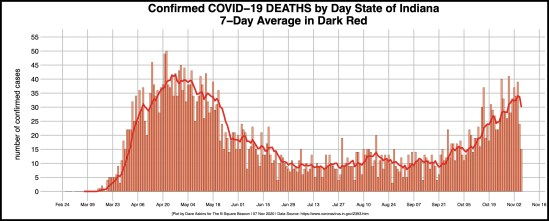 bordered R-OUT COVID DAILY DEATHS for STATE Nov. 7 article