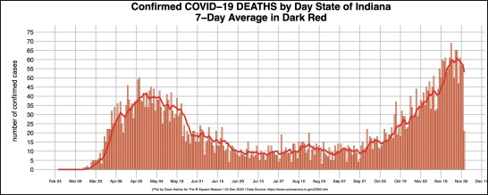 bordered R-OUT COVID DAILY DEATHS for STATE Dec. 3 article
