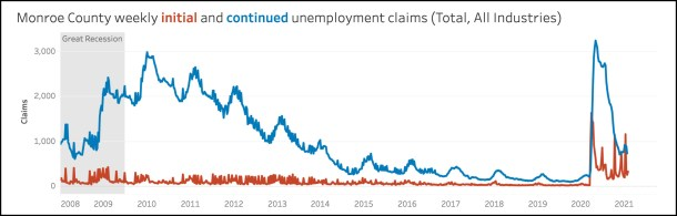 Chart from http://hoosierdata.in.gov/infographics/tract-unemployment-claims.asp