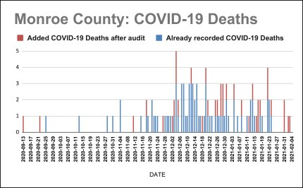 bordered_Monroe County_ COVID-19 Deaths Added after Audit