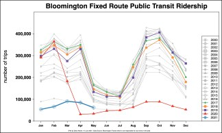 Monthly ridership stats.