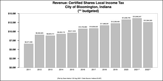 Better2 Bar Chart for Bloomington Certified Shares Income Tax Aug 23 2021 article