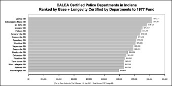 R Horizontal Bar Chart CALEA Certified Departments 2021