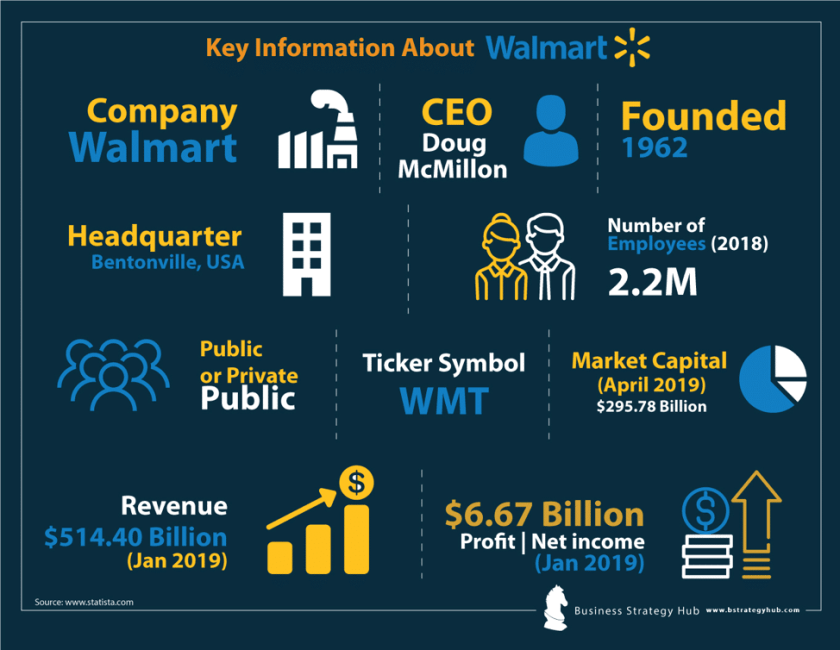 Key facts about Walmart