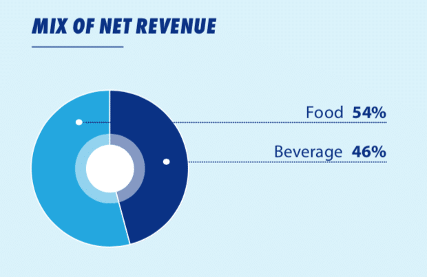 pepsi revenue breakdown in food and beverage space