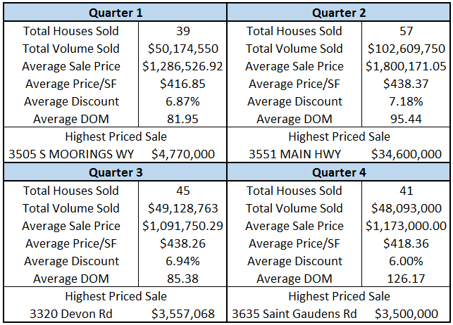 Coconut Grove - Single Family Home Sales Stats by Quarter - Prestige Realty Group