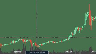 2018年にはビットコインとイーサリアムが入れ替わる!?