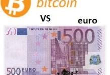 Bitcoin versus EURO Koersgrafiek,