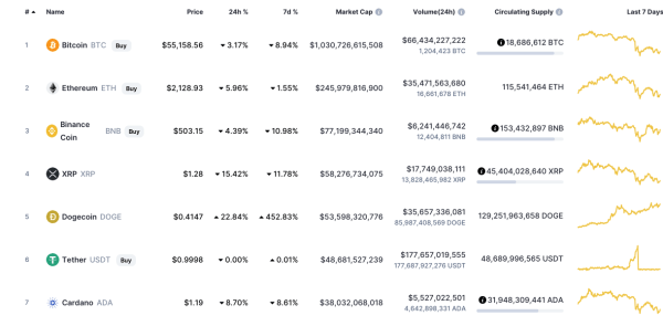 Top 10 cryptocurrency Dogecoin exchange
