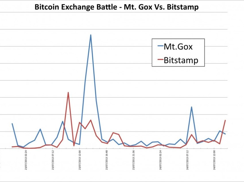 Bitstamp bitcoin trading volume overtakes leading exchange Mt. Gox for first time