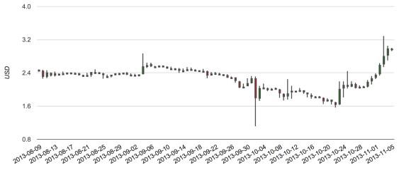 Litecoin 3 month chart