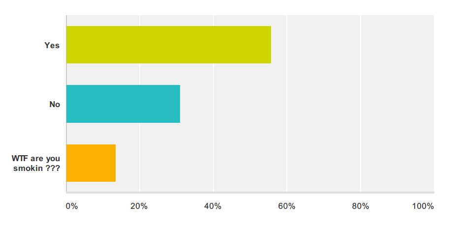 coindesk-poll