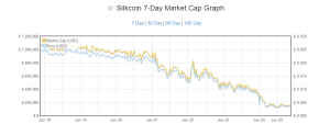 Is Silkcoin Dead or Soon to be Reborn?