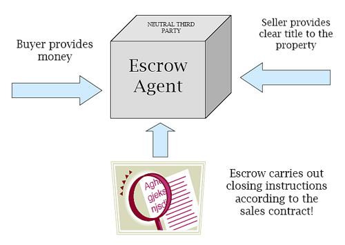 Crypto Community Service: Dev Escrow