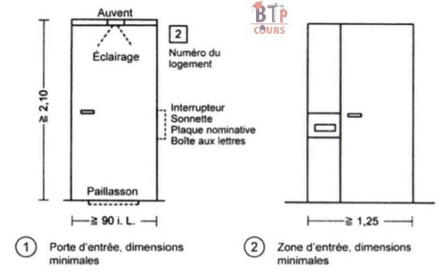 2-La largeur minimale de  la zone d'entree est de 125 cm.