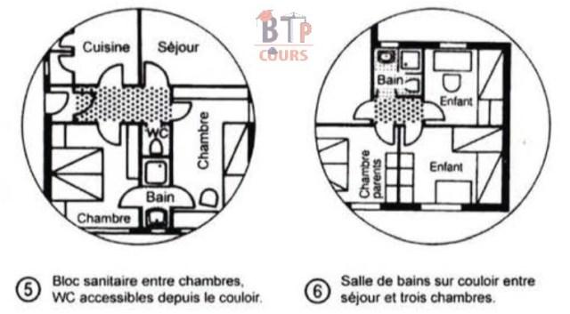 salle de bains sur couloir entre séjour et trois chambre