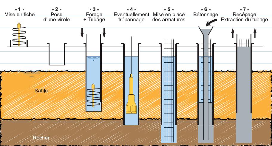 les types de fondations