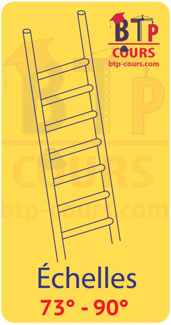 Classification des escaliers