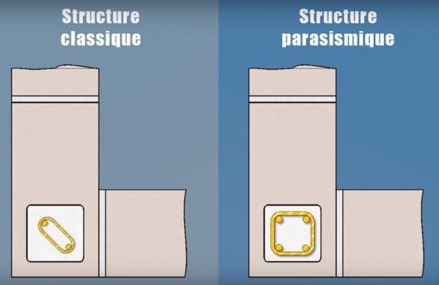 Armatures Parasismiques