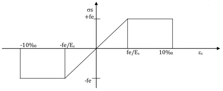 Diagramme déformation-contraintes