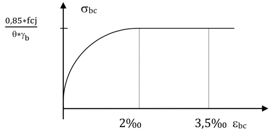 Diagramme déformations-contraintes
