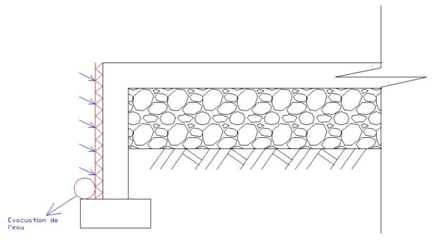Exemple de système de drainage périphérique