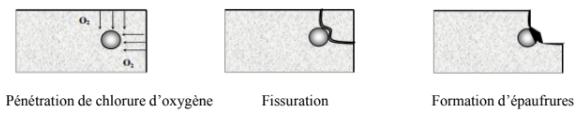 Fissuration due à la corrosion