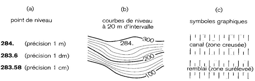 Trois symboles graphiques représentant la hauteur sur  une carte : (a) cote ; (b) courbe de niveau ; (c) symbole graphique.