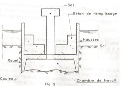 Schéma de caisson de fondation