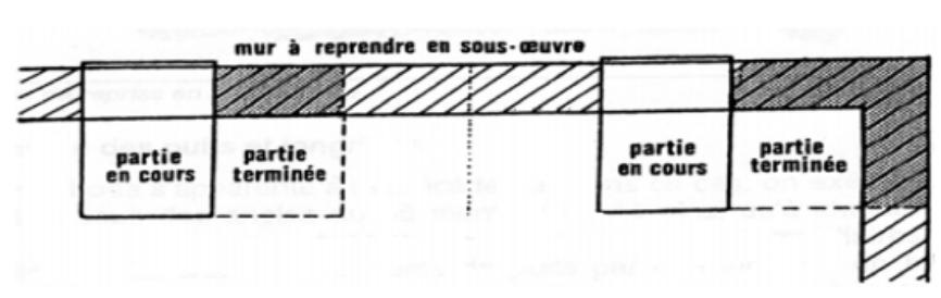 Schéma de principe pour l'avancement d'une reprise en sous œuvre par puits alternés (vue en plan)