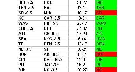 NFL Week 5 Results