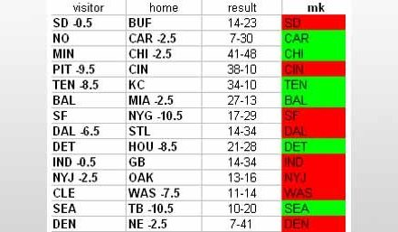 NFL Week 7 Results