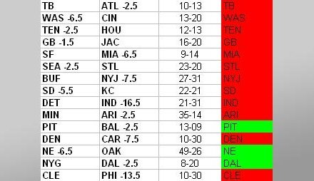 NFL Week 15 Results