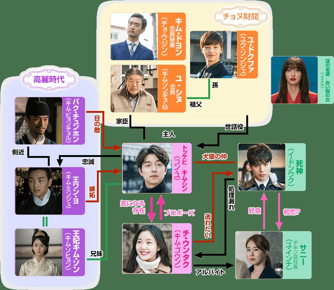 トッケビ〜君がくれた愛しい日々〜の日本語字幕の相関図!