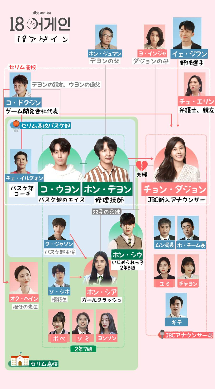 18アゲインの 日本語字幕の相関図