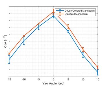 CeramicSpeed e Specialized exploram os benefícios aero com a transmissão Driven (2)