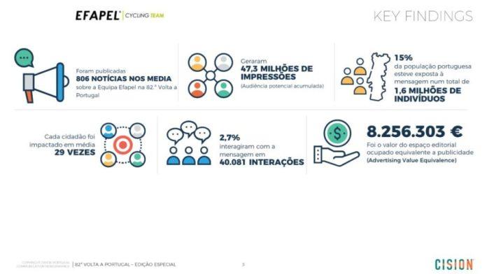 EFAPEL traz mais de 8 milhões de euros de retorno durante a Volta a Portugal Especial (2)