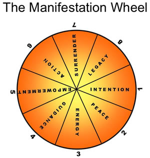 The Manifestation Wheel